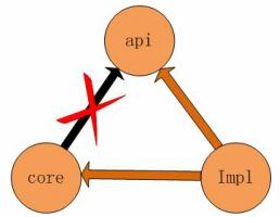远程通信的几种选择(RPC,Webservice,RMI,JMS的区别)