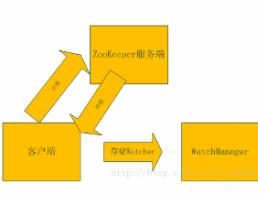 整合springmvc+dubbo+zookeeper+maven框架